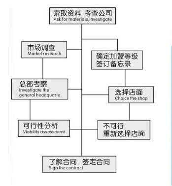 干洗店加盟流程,开干洗店的流程是什么